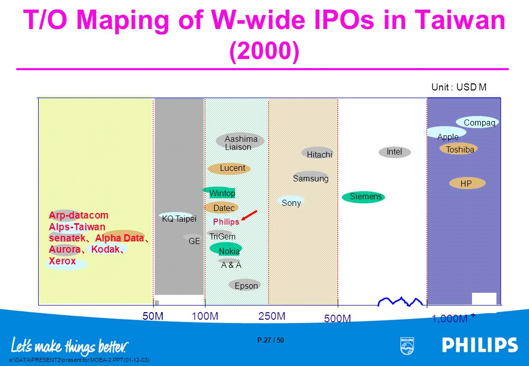 e:\DATA\PRESENT2\present for MOEA-2.PPT(01-12-03) P.26 / 50 What are IPOs Activities in Taiwan ? P II / Global IPOs Activities in Taiwan