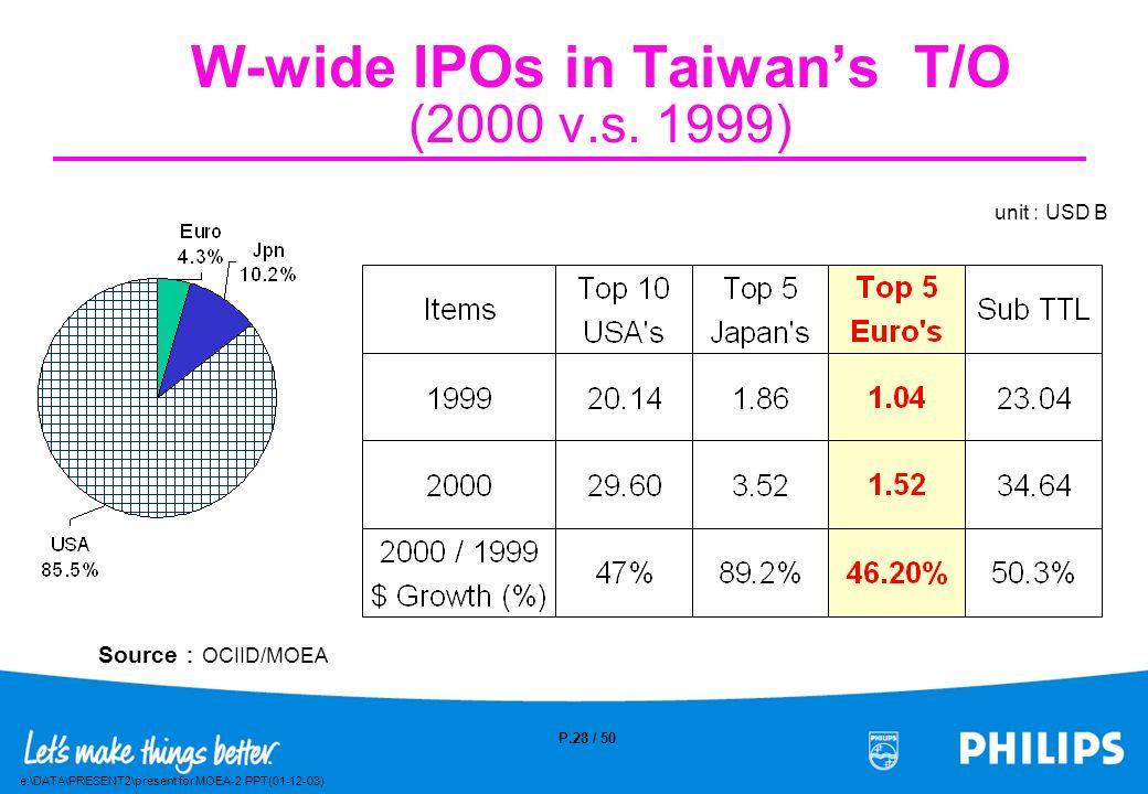 e:\DATA\PRESENT2\present for MOEA-2.PPT(01-12-03) P.27 / 50 T/O Maping of W-wide IPOs in Taiwan (2000) Unit : USD M 50M100M 500M 1,000M + Philips Arp-