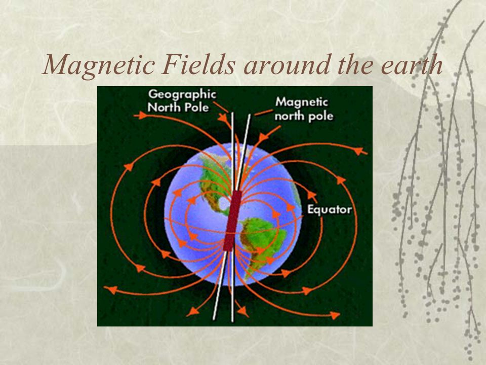 Magnetic Fields around the earth