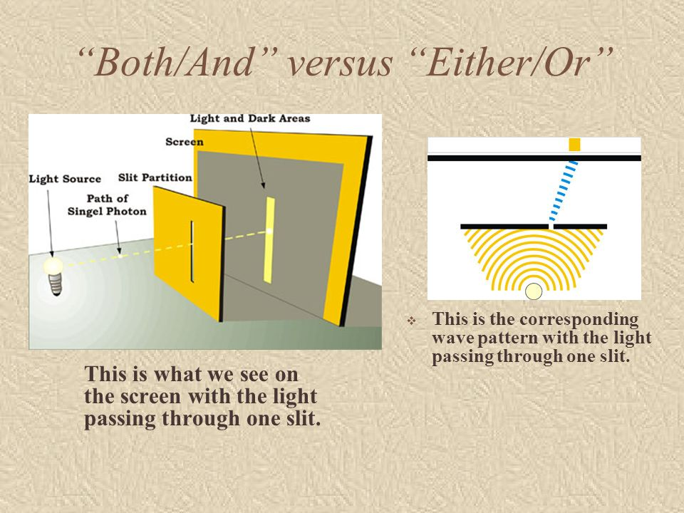 Both/And versus Either/Or This is what we see on the screen with the light passing through one slit. This is the corresponding wave pattern with the l