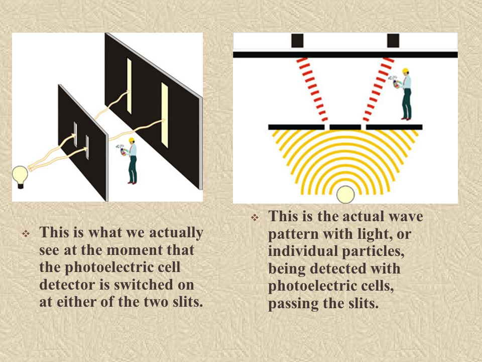 This is what we actually see at the moment that the photoelectric cell detector is switched on at either of the two slits. This is the actual wave pat