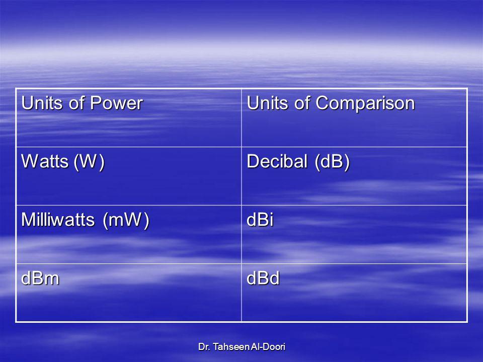 Dr. Tahseen Al-Doori Units of Power Units of Comparison Watts (W) Decibal (dB) Milliwatts (mW) dBi dBmdBd