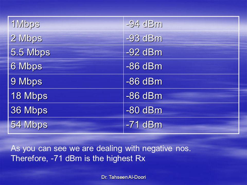 Dr. Tahseen Al-Doori 1Mbps -94 dBm 2 Mbps -93 dBm 5.5 Mbps -92 dBm 6 Mbps -86 dBm 9 Mbps -86 dBm 18 Mbps -86 dBm 36 Mbps -80 dBm 54 Mbps -71 dBm As yo