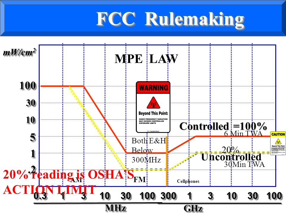 0.3 1 3 10 30 100 300 1 3 10 30 100 MHzMHz GHzGHz 100100 1010 11 55 3030.2.2 mW/cm 2 AM FM MPE LAW Controlled =100% Uncontrolled FCC Rulemaking Both E