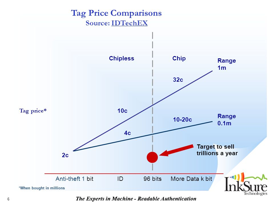 The Experts in Machine - Readable Authentication 6 Tag price* Chipless Chip Anti-theft 1 bitIDMore Data k bit 2c 10c 32c 4c 10-20c Range 1m Range 0.1m Target to sell trillions a year 96 bits *When bought in millions Tag Price Comparisons Source: IDTechEX