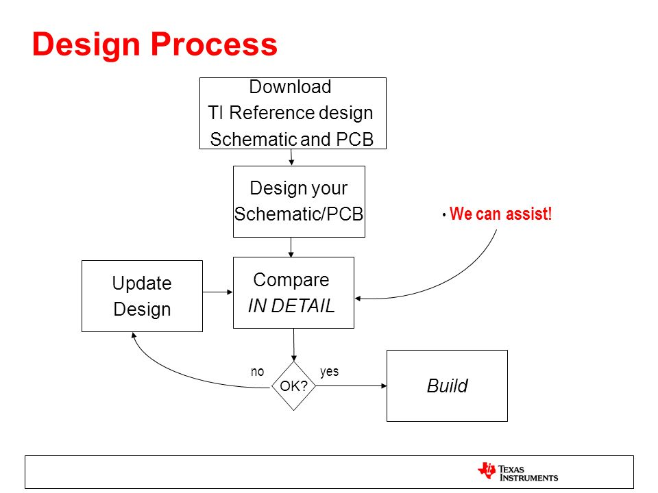 Design Process Download TI Reference design Schematic and PCB Design your Schematic/PCB Compare IN DETAIL Update Design Build OK? noyes We can assist!