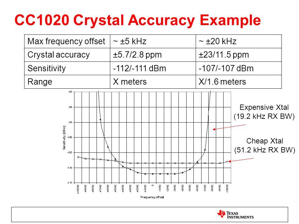 CC1020 Crystal Accuracy Example Max frequency offset~ ±5 kHz~ ±20 kHz Crystal accuracy±5.7/2.8 ppm±23/11.5 ppm Sensitivity-112/-111 dBm-107/-107 dBm RangeX metersX/1.6 meters Expensive Xtal (19.2 kHz RX BW) Cheap Xtal (51.2 kHz RX BW)