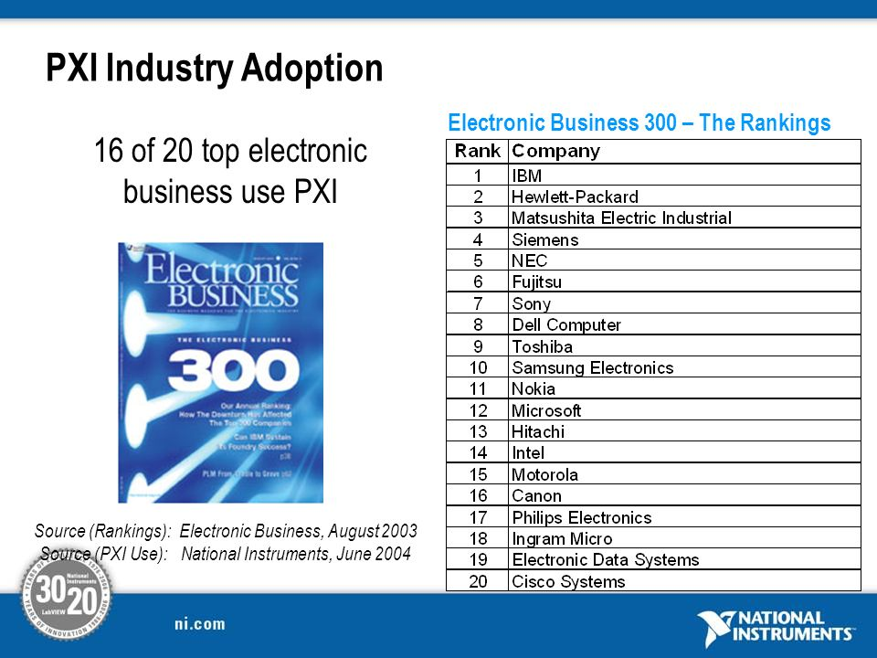 PXI Industry Adoption 16 of 20 top electronic business use PXI Electronic Business 300 – The Rankings Source (Rankings): Electronic Business, August 2