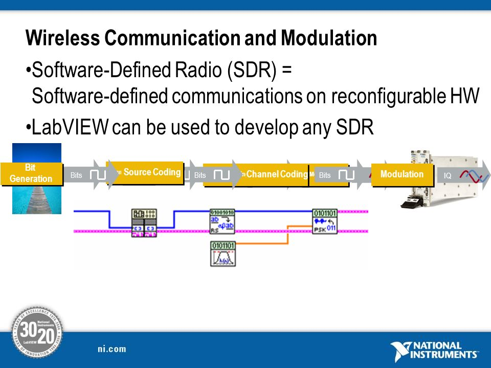 Wireless Communication and Modulation Software-Defined Radio (SDR) = Software-defined communications on reconfigurable HW LabVIEW can be used to devel