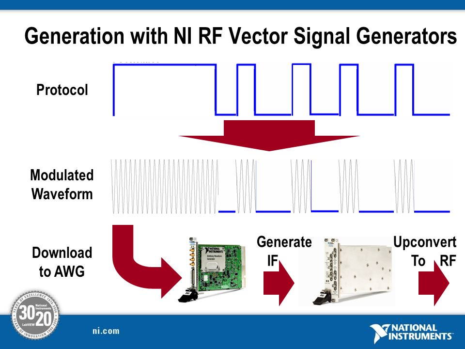 Generation with NI RF Vector Signal Generators Protocol Modulated Waveform Download to AWG Generate IF Upconvert To RF