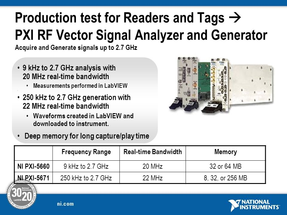 Production test for Readers and Tags PXI RF Vector Signal Analyzer and Generator Acquire and Generate signals up to 2.7 GHz 9 kHz to 2.7 GHz analysis