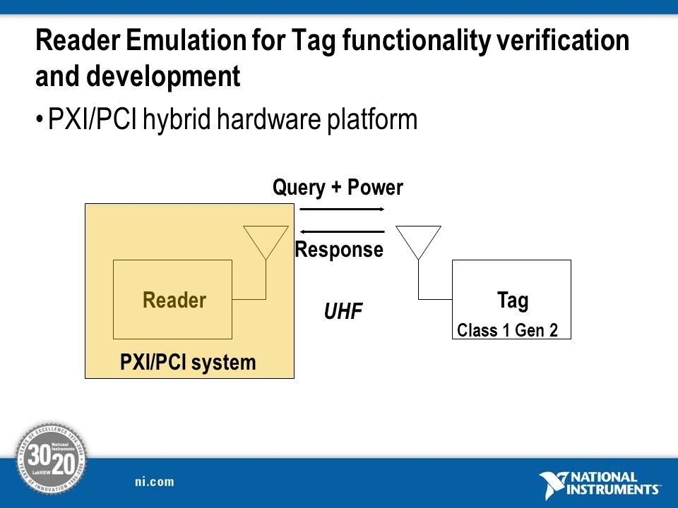 Reader Emulation for Tag functionality verification and development PXI/PCI hybrid hardware platform ReaderTag Query + Power Response Class 1 Gen 2 UH