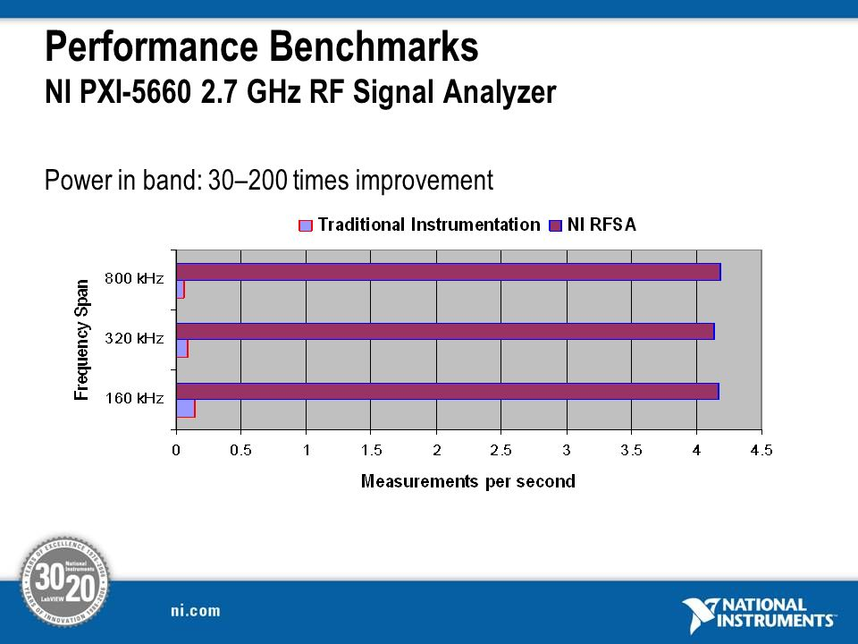 Performance Benchmarks NI PXI-5660 2.7 GHz RF Signal Analyzer Power in band: 30–200 times improvement