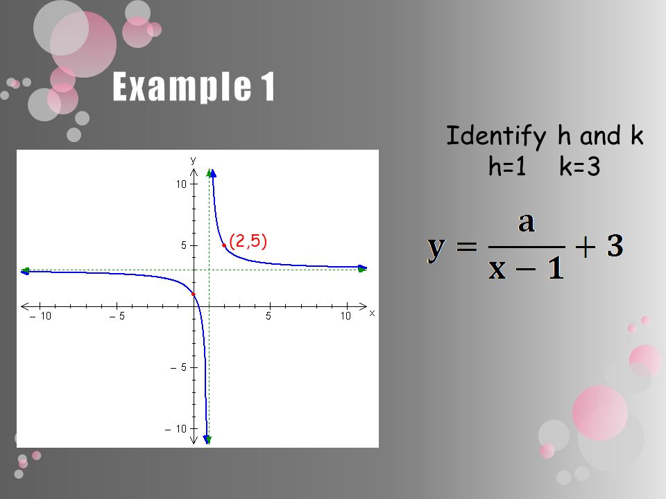 Identify h and k h=1 k=3 (2,5)