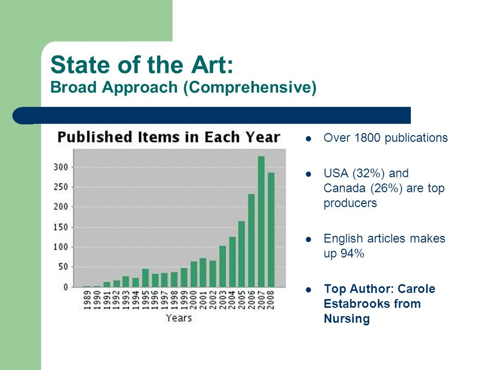 State of the Art: Broad Approach (Comprehensive) Over 1800 publications USA (32%) and Canada (26%) are top producers English articles makes up 94% Top