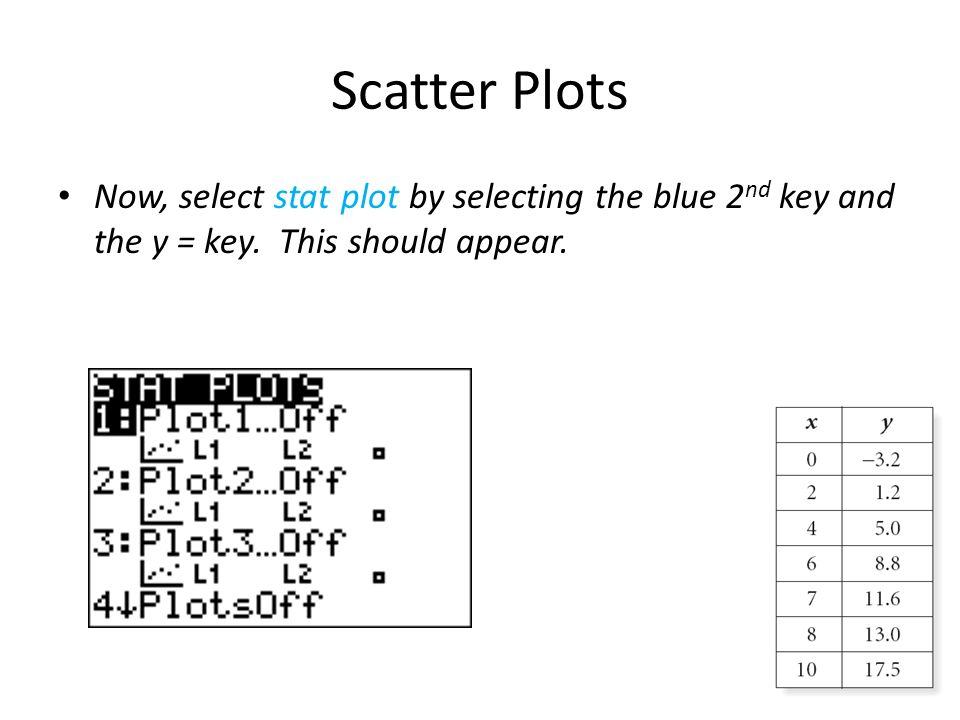 Scatter Plots Now, select stat plot by selecting the blue 2 nd key and the y = key. This should appear.