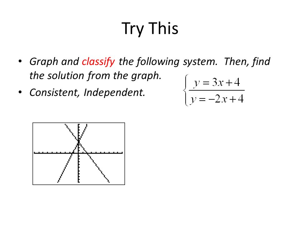 Try This Graph and classify the following system. Then, find the solution from the graph. Consistent, Independent.