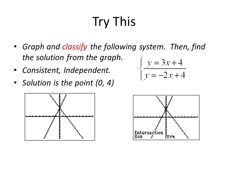 Try This Graph and classify the following system. Then, find the solution from the graph. Consistent, Independent. Solution is the point (0, 4)