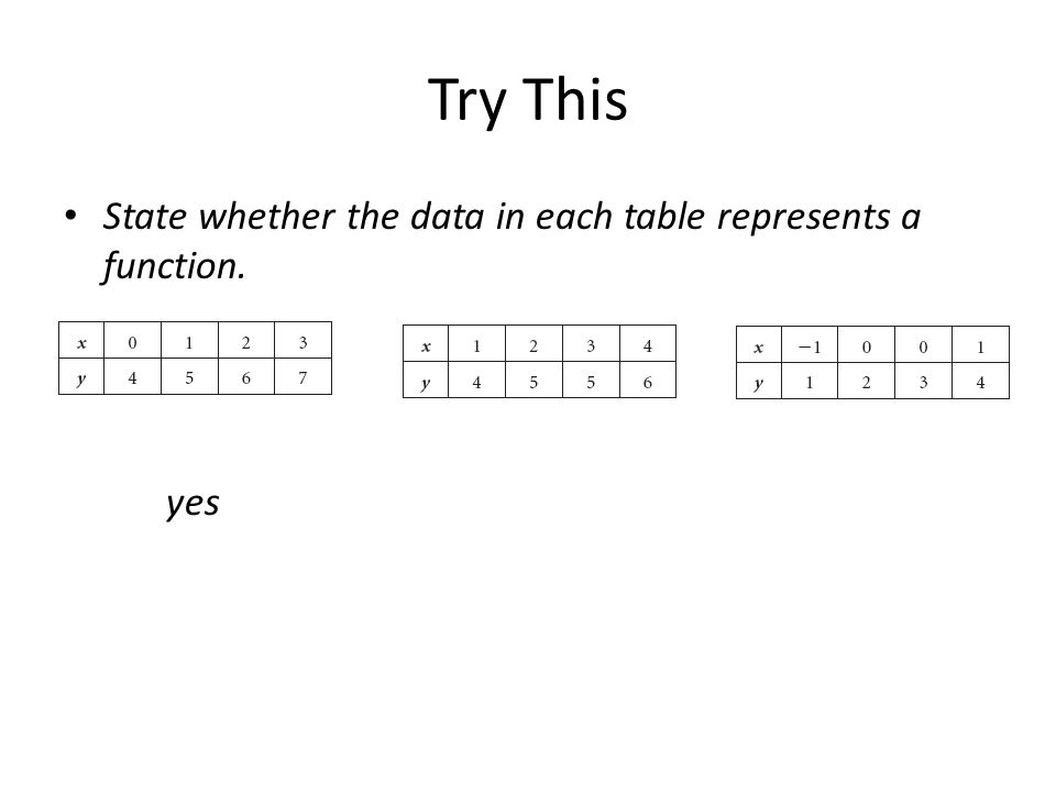 Try This State whether the data in each table represents a function. yes