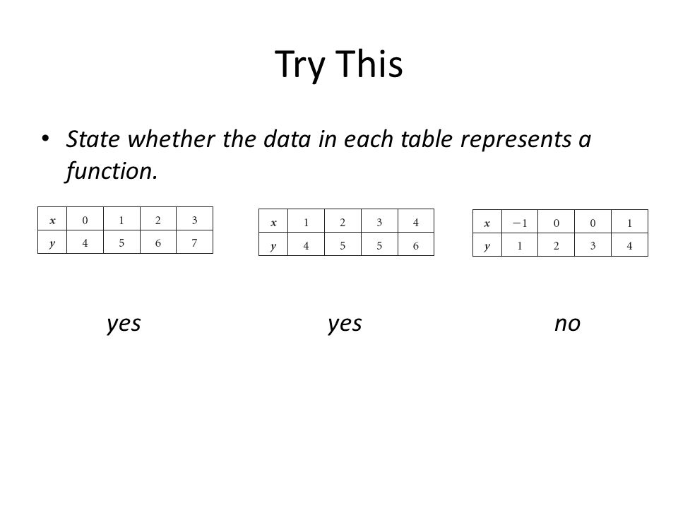 Try This State whether the data in each table represents a function. yes yes no
