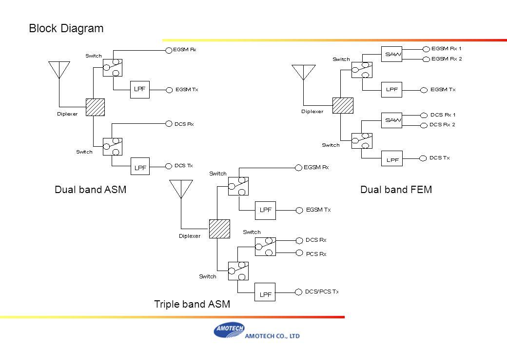 Block Diagram Dual band ASM Triple band ASM Dual band FEM