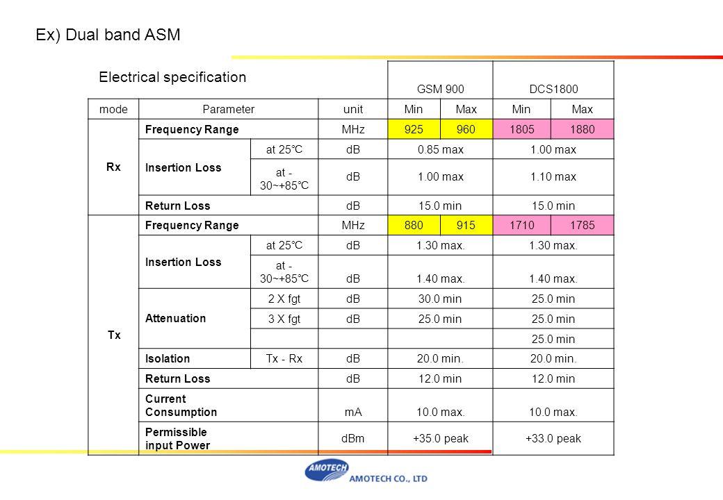 GSM 900DCS1800 modeParameterunitMinMaxMinMax Rx Frequency RangeMHz92596018051880 Insertion Loss at 25 dB0.85 max1.00 max at - 30~+85 dB1.00 max1.10 ma