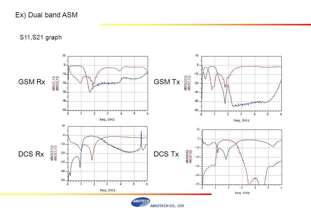 S11,S21 graph GSM RxGSM Tx DCS RxDCS Tx Ex) Dual band ASM