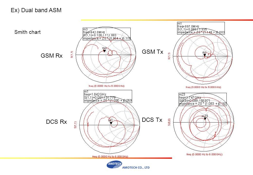 Smith chart GSM Rx GSM Tx DCS Rx DCS Tx Ex) Dual band ASM