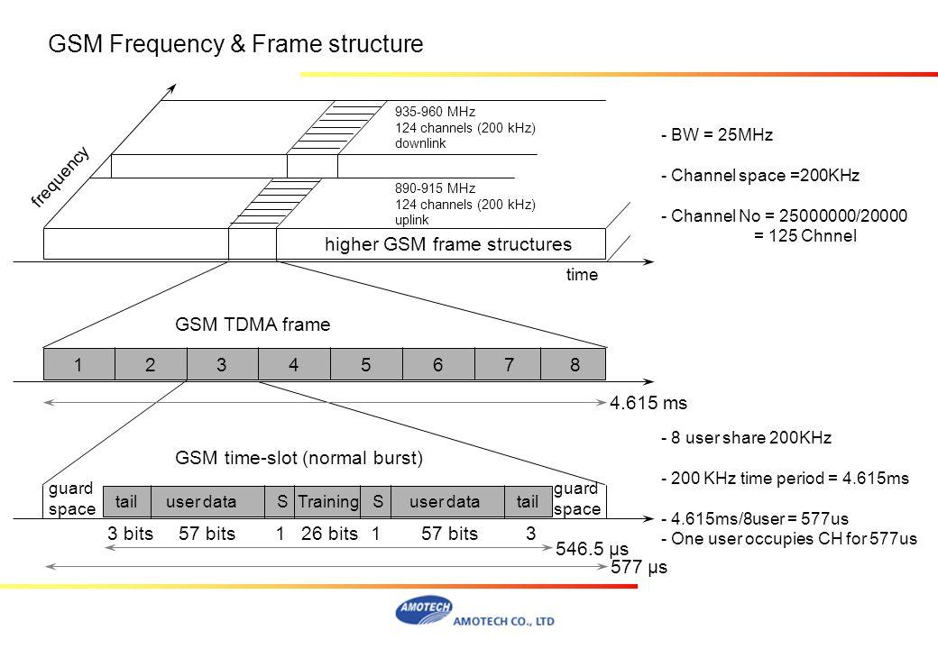 12 3 4 5 6 78 higher GSM frame structures 935-960 MHz 124 channels (200 kHz) downlink 890-915 MHz 124 channels (200 kHz) uplink frequency time GSM TDM