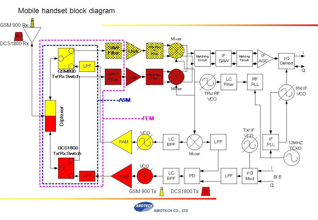Mobile handset block diagram GSM 900 Tx GSM 900 Rx DCS1800 Tx DCS1800 Rx