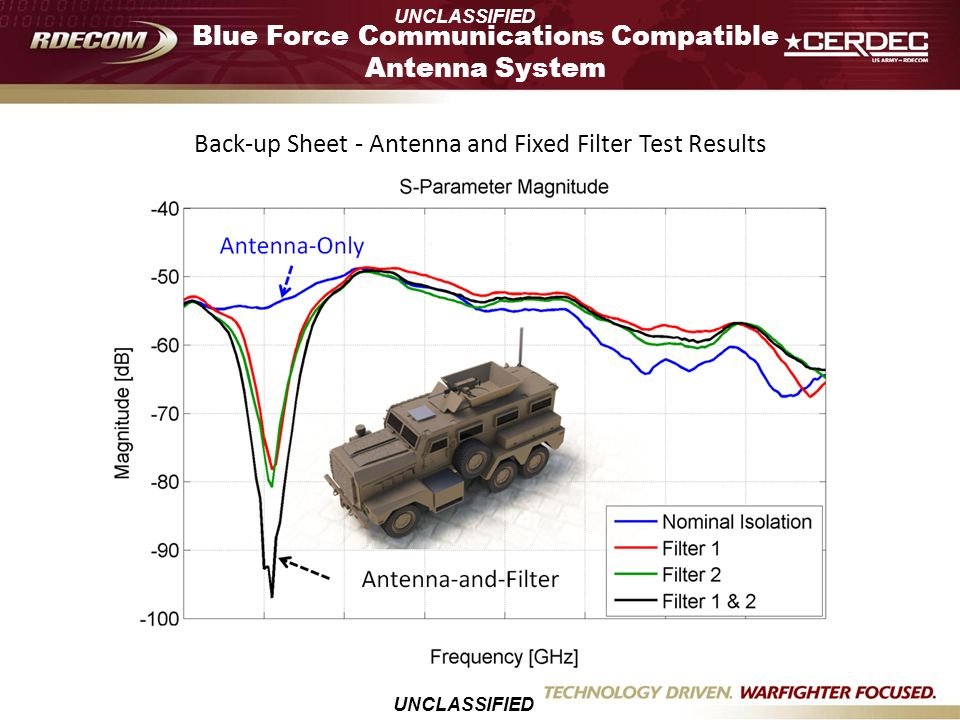 Back-up Sheet - Antenna and Fixed Filter Test Results UNCLASSIFIED Blue Force Communications Compatible Antenna System