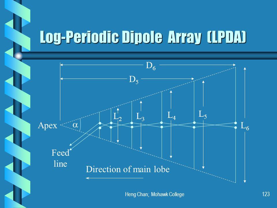 Heng Chan; Mohawk College123 Log-Periodic Dipole Array (LPDA) Feed line L6L6 L5L5 L4L4 L3L3 L2L2 D6D6 D5D5 Direction of main lobe Apex