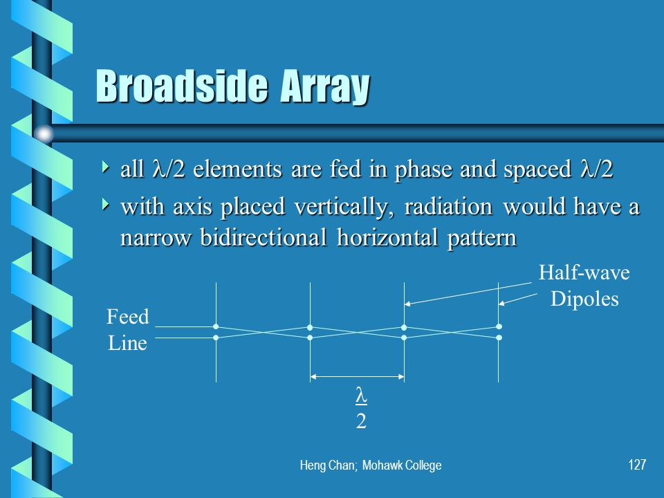Heng Chan; Mohawk College127 Broadside Array all /2 elements are fed in phase and spaced /2 all /2 elements are fed in phase and spaced /2 with axis p