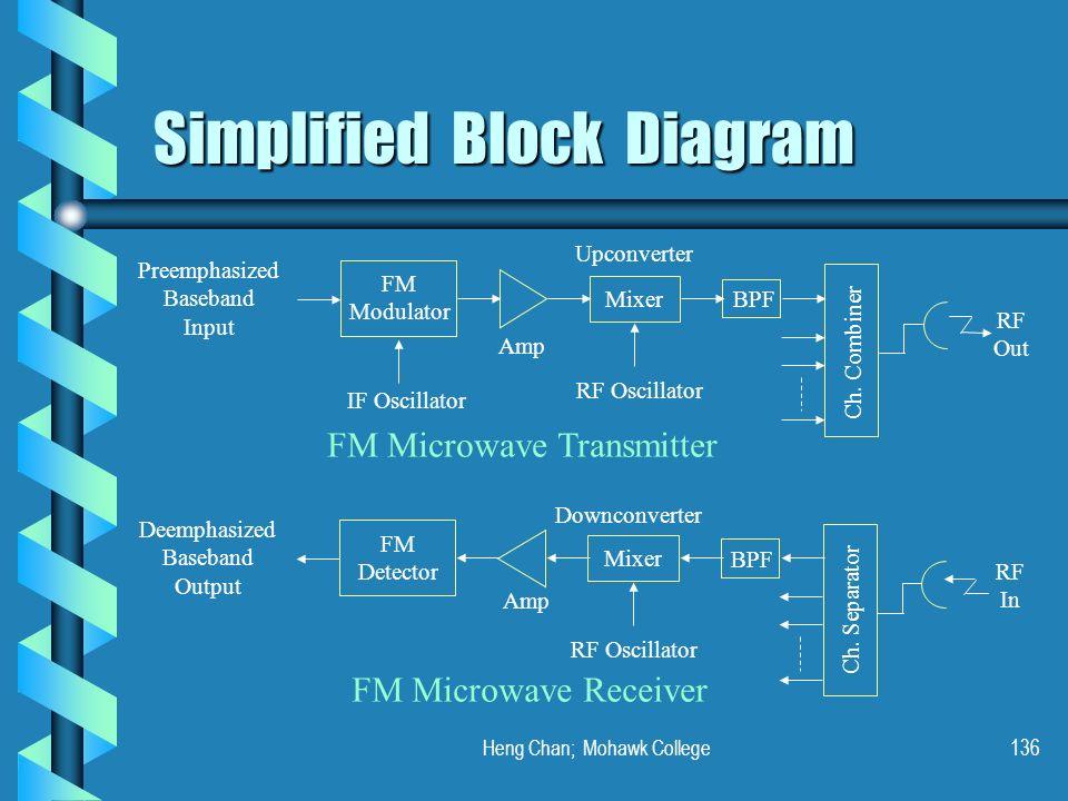 Heng Chan; Mohawk College136 Simplified Block Diagram Preemphasized Baseband Input FM Modulator Upconverter Mixer BPF Ch. Combiner IF Oscillator RF Os