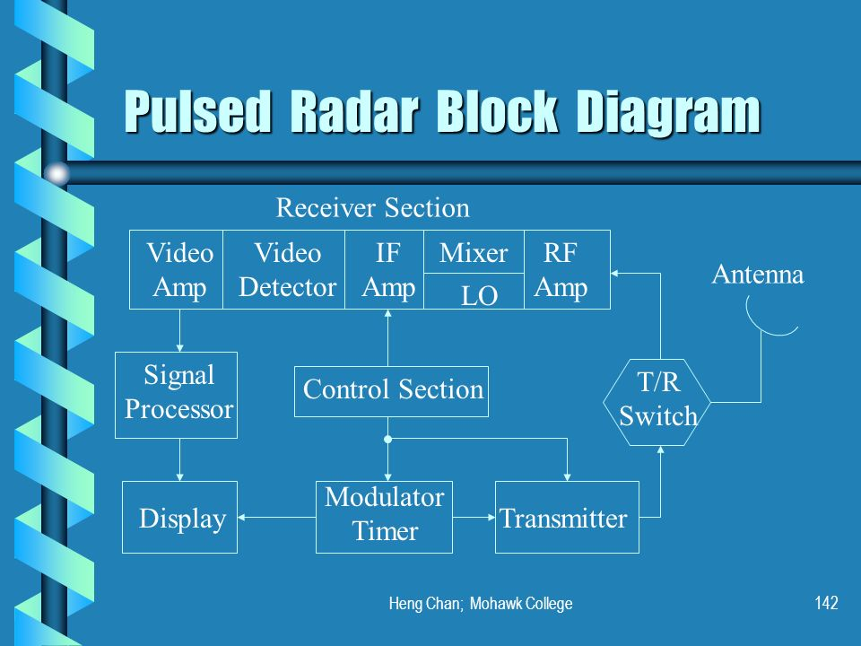 Heng Chan; Mohawk College142 Pulsed Radar Block Diagram Video Amp Video Detector IF Amp LO Mixer RF Amp T/R Switch Control Section Modulator Timer Tra