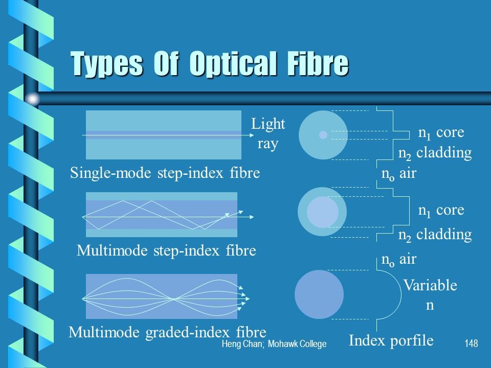 Heng Chan; Mohawk College148 Types Of Optical Fibre Single-mode step-index fibre Multimode step-index fibre Multimode graded-index fibre n 1 core n 2