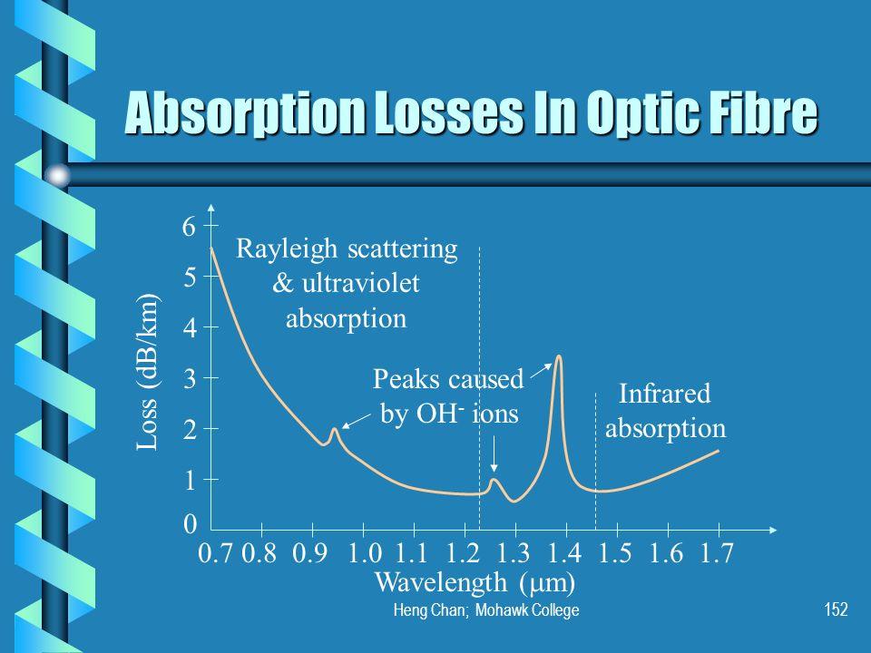 Heng Chan; Mohawk College152 Absorption Losses In Optic Fibre Loss (dB/km) 1 0 0.70.8 Wavelength ( m) 0.91.01.11.21.31.41.51.61.7 2 3 4 5 6 Peaks caus