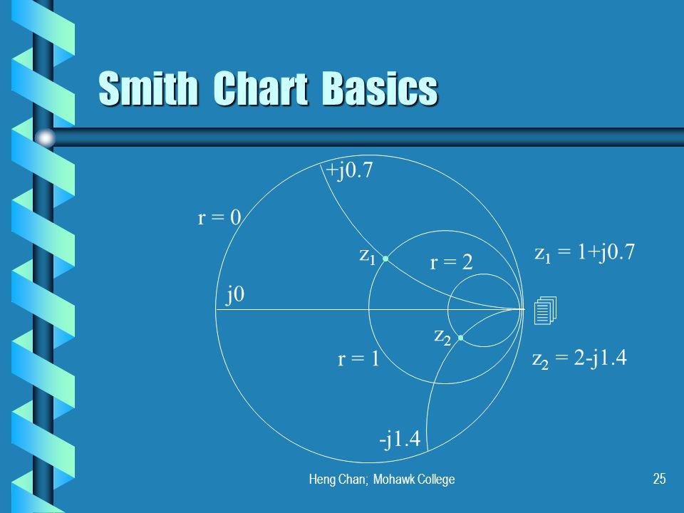 Heng Chan; Mohawk College25 Smith Chart Basics r = 0 r = 1 r = 2 +j0.7 -j1.4 j0 z1z1 z2z2 z 1 = 1+j0.7 z 2 = 2-j1.4