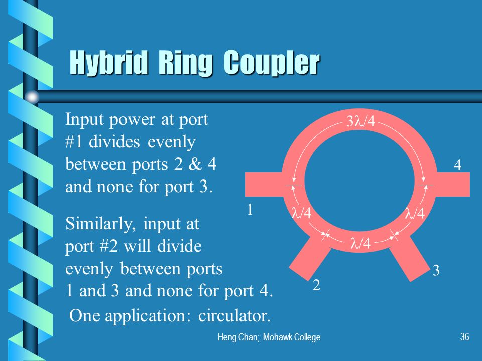 Heng Chan; Mohawk College36 Hybrid Ring Coupler Input power at port #1 divides evenly between ports 2 & 4 and none for port 3. Similarly, input at por
