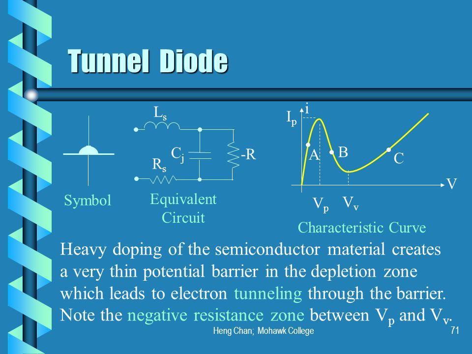 Heng Chan; Mohawk College71 Tunnel Diode Symbol LsLs CjCj RsRs -R Equivalent Circuit i V VvVv IpIp VpVp Characteristic Curve Heavy doping of the semic