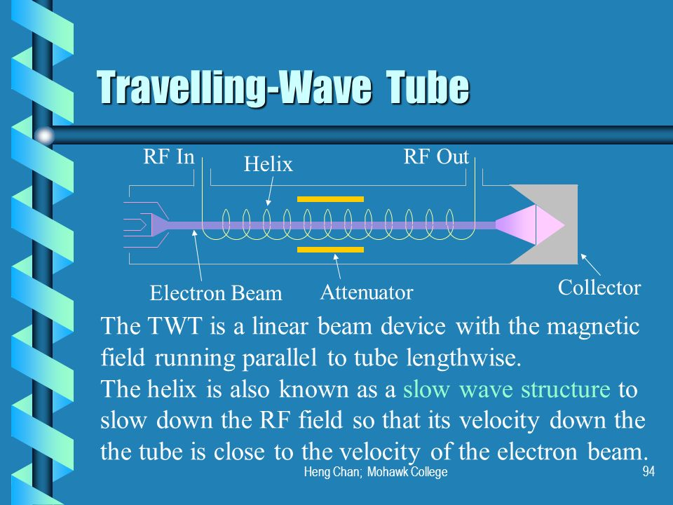Heng Chan; Mohawk College94 Travelling-Wave Tube RF InRF Out Collector Helix Attenuator Electron Beam The TWT is a linear beam device with the magneti