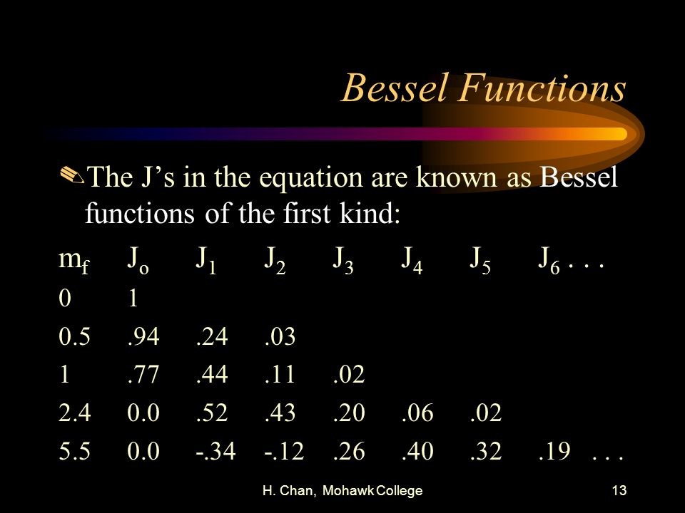 H. Chan, Mohawk College13 Bessel Functions.The Js in the equation are known as Bessel functions of the first kind: m f J o J 1 J 2 J 3 J 4 J 5 J 6...