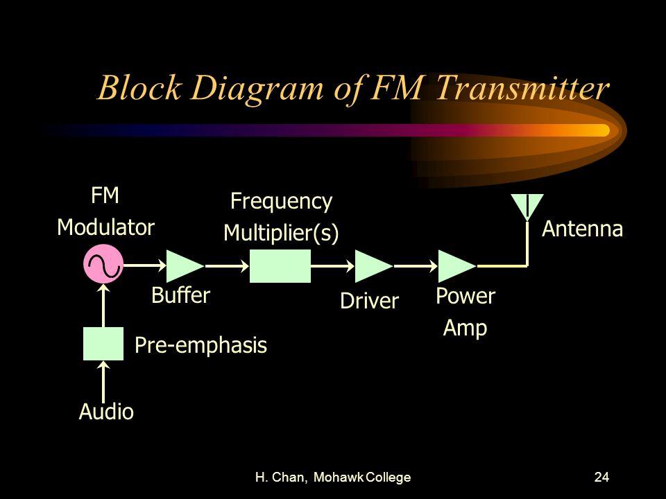 H. Chan, Mohawk College24 Block Diagram of FM Transmitter FM Modulator Buffer Pre-emphasis Audio Frequency Multiplier(s) Driver Power Amp Antenna