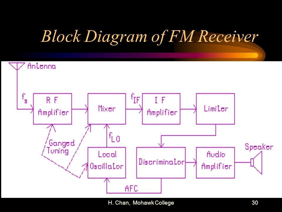 H. Chan, Mohawk College30 Block Diagram of FM Receiver