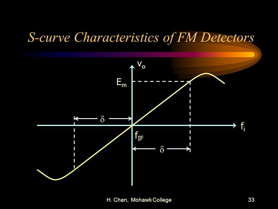 H. Chan, Mohawk College33 S-curve Characteristics of FM Detectors f IF fifi vovo EmEm