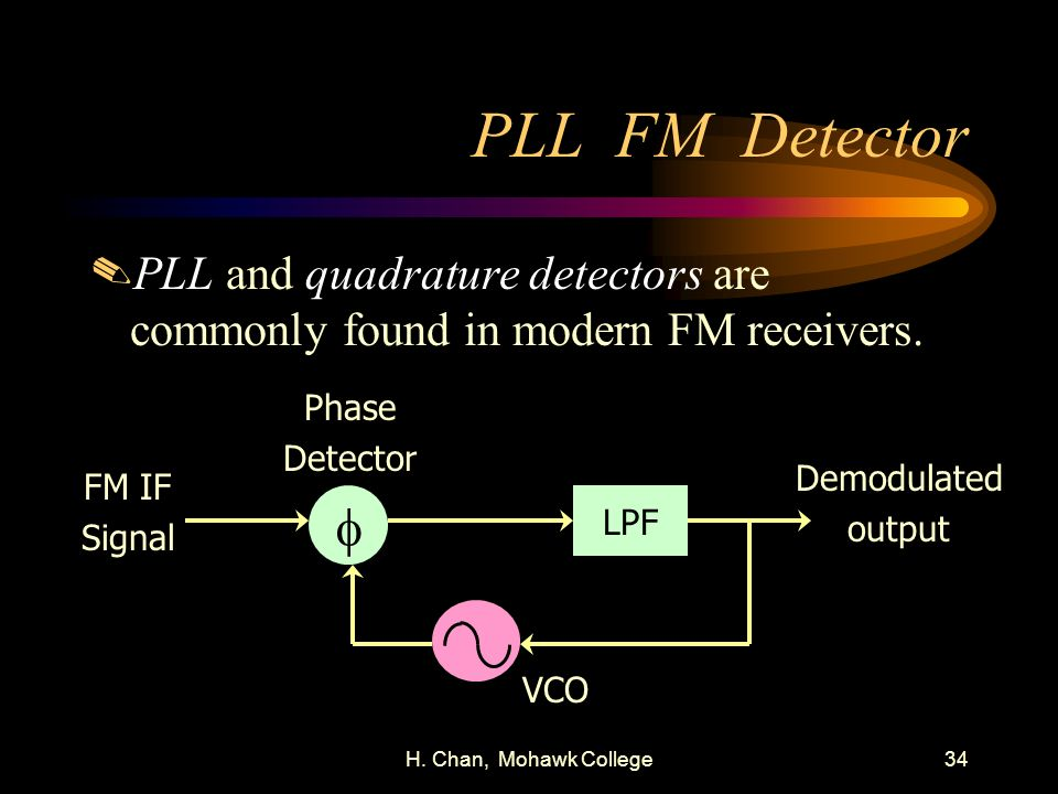 H. Chan, Mohawk College34 PLL FM Detector.PLL and quadrature detectors are commonly found in modern FM receivers. Phase Detector LPF Demodulated outpu