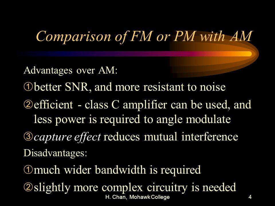 H. Chan, Mohawk College4 Comparison of FM or PM with AM Advantages over AM: Àbetter SNR, and more resistant to noise Áefficient - class C amplifier ca