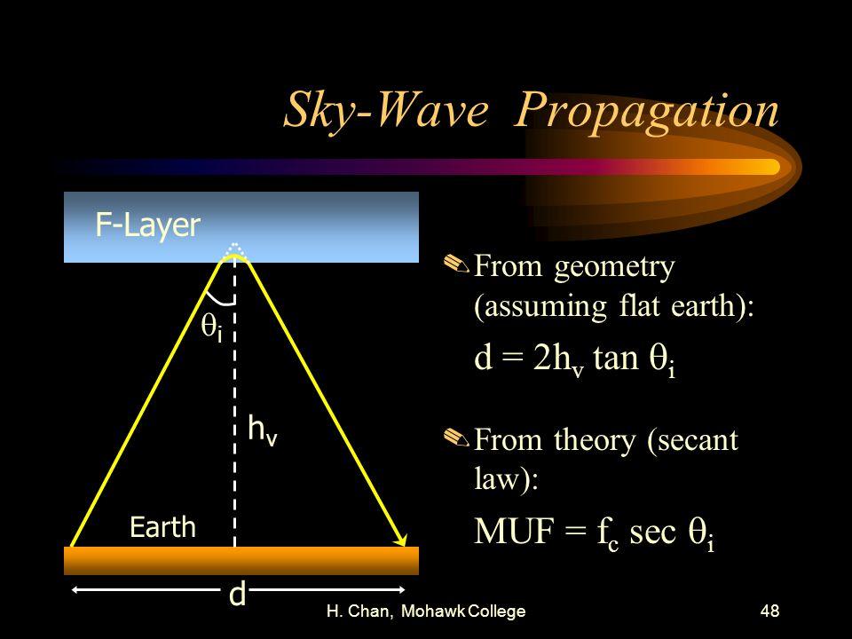 H.Chan, Mohawk College48 Sky-Wave Propagation.