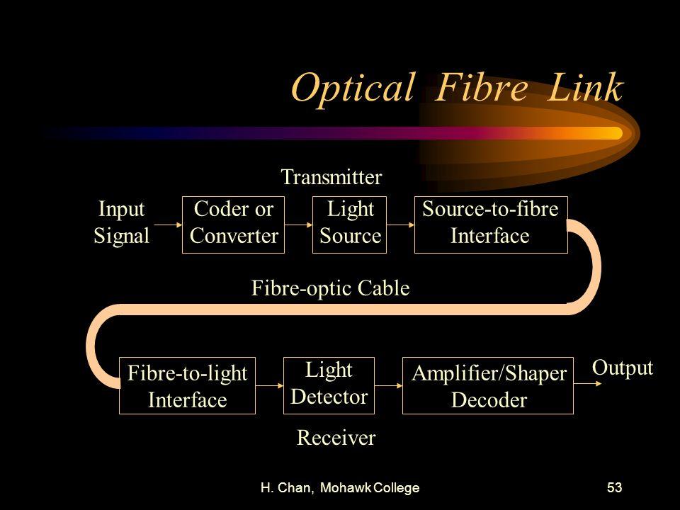 H. Chan, Mohawk College53 Optical Fibre Link Input Signal Coder or Converter Light Source Source-to-fibre Interface Fibre-to-light Interface Light Det