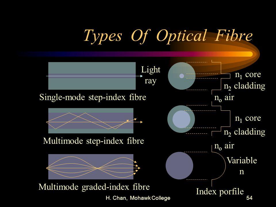 H. Chan, Mohawk College54 Types Of Optical Fibre Single-mode step-index fibre Multimode step-index fibre Multimode graded-index fibre n 1 core n 2 cla